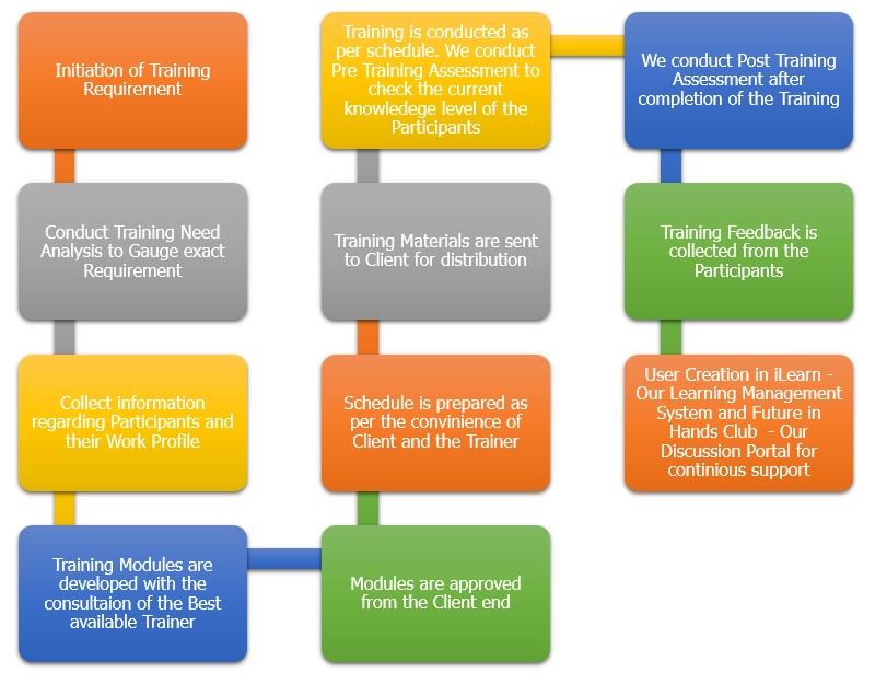 Corporate Training Process