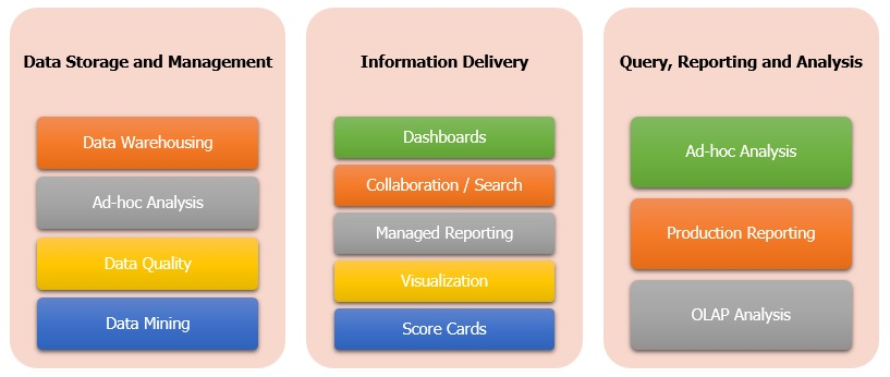 business-intelligence-core-capabalities